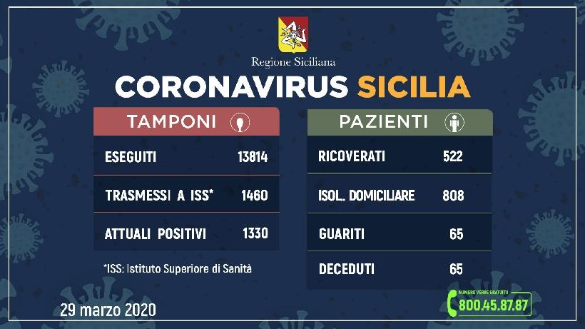 Coronavirus: in Sicilia altri 88 casi
