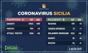 Coronavirus, crescita costante: +62. Muore camionista 52enne di Licata