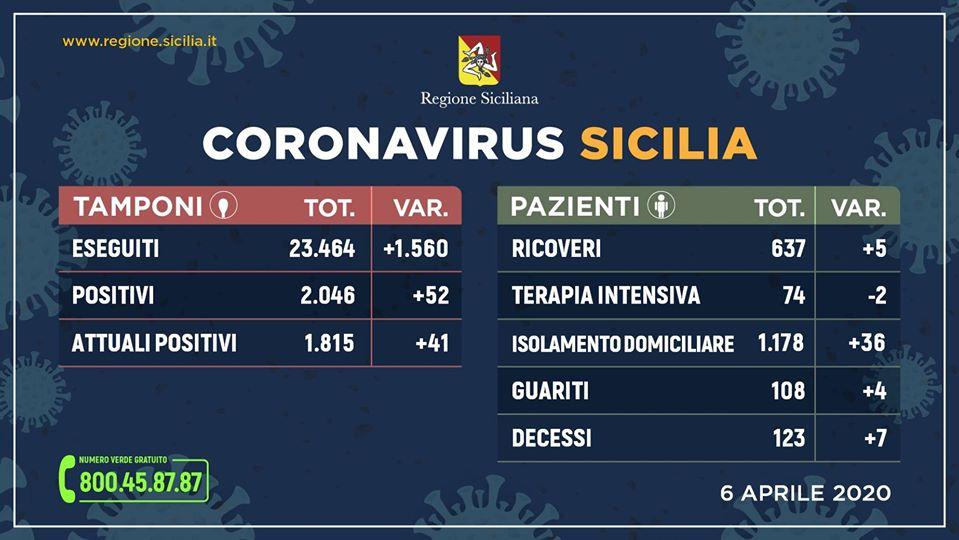 Coronavirus: +41, la Sicilia tiene