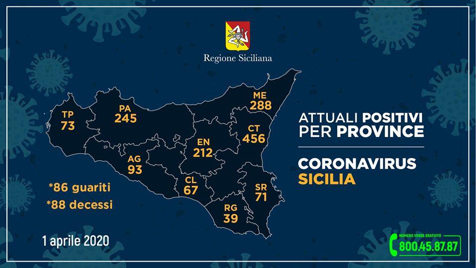 Coronavirus: +52 positivi in Sicilia