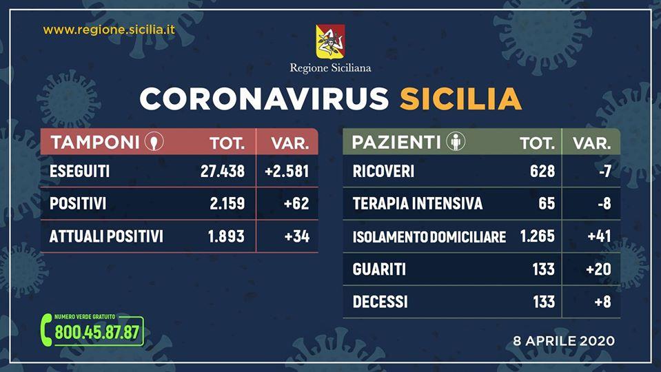 Coronavirus: +34 positivi in Sicilia