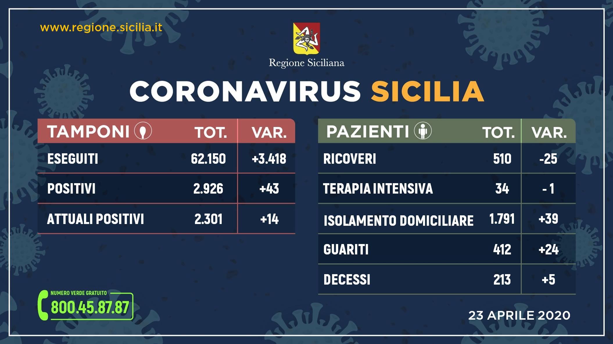 Sicilia: meno ricoveri, più guariti