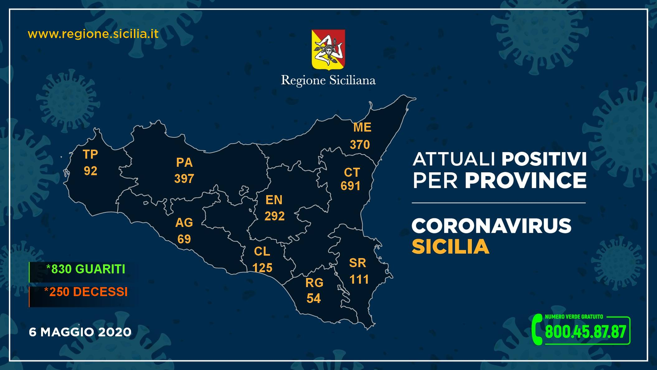 Coronavirus: Sicilia stabile