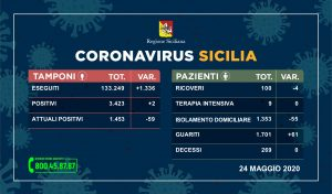 Sicilia: tanti guariti e nessun decesso