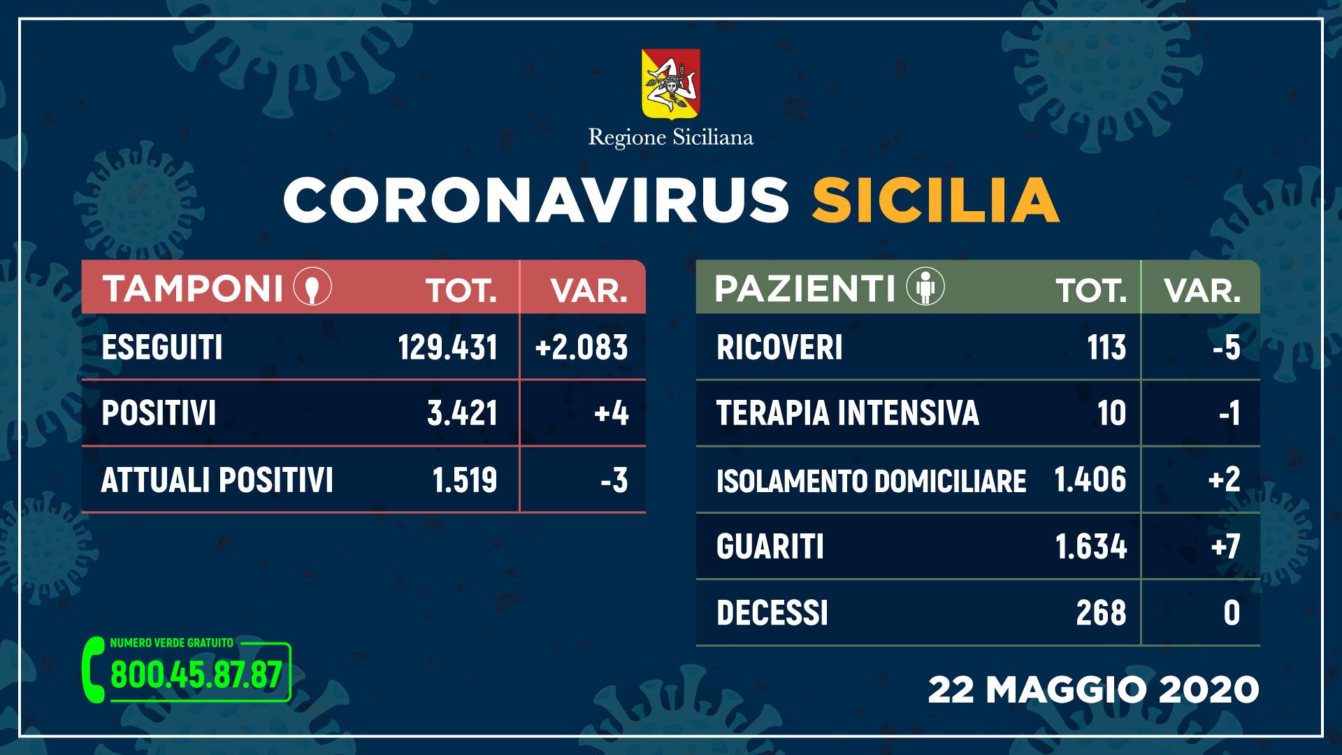 Covid: in Sicilia solo 4 nuovi casi