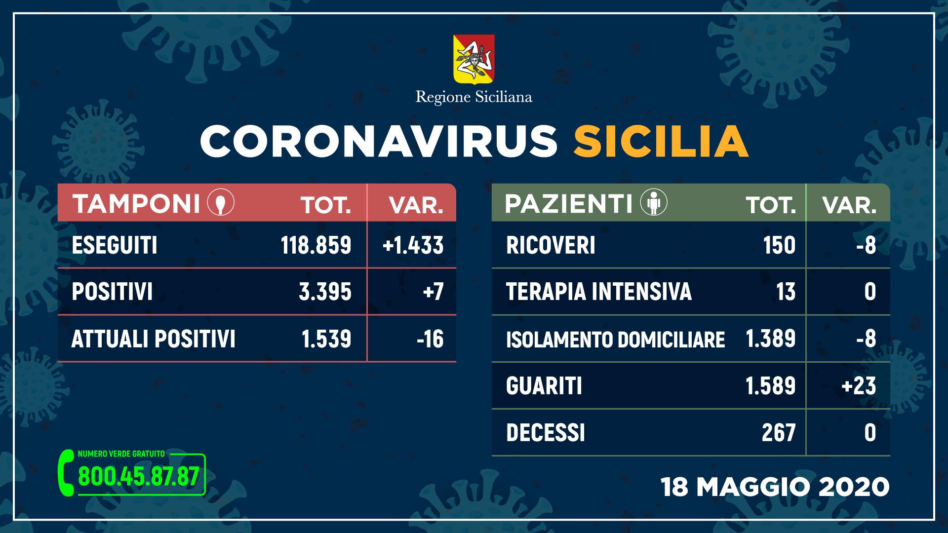 Covid: Sicilia sempre vicina allo zero