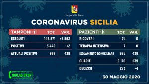 Sicilia: positivi sotto quota 1.000