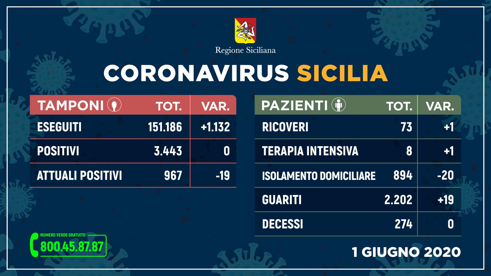 Covid: la Sicilia di nuovo a zero