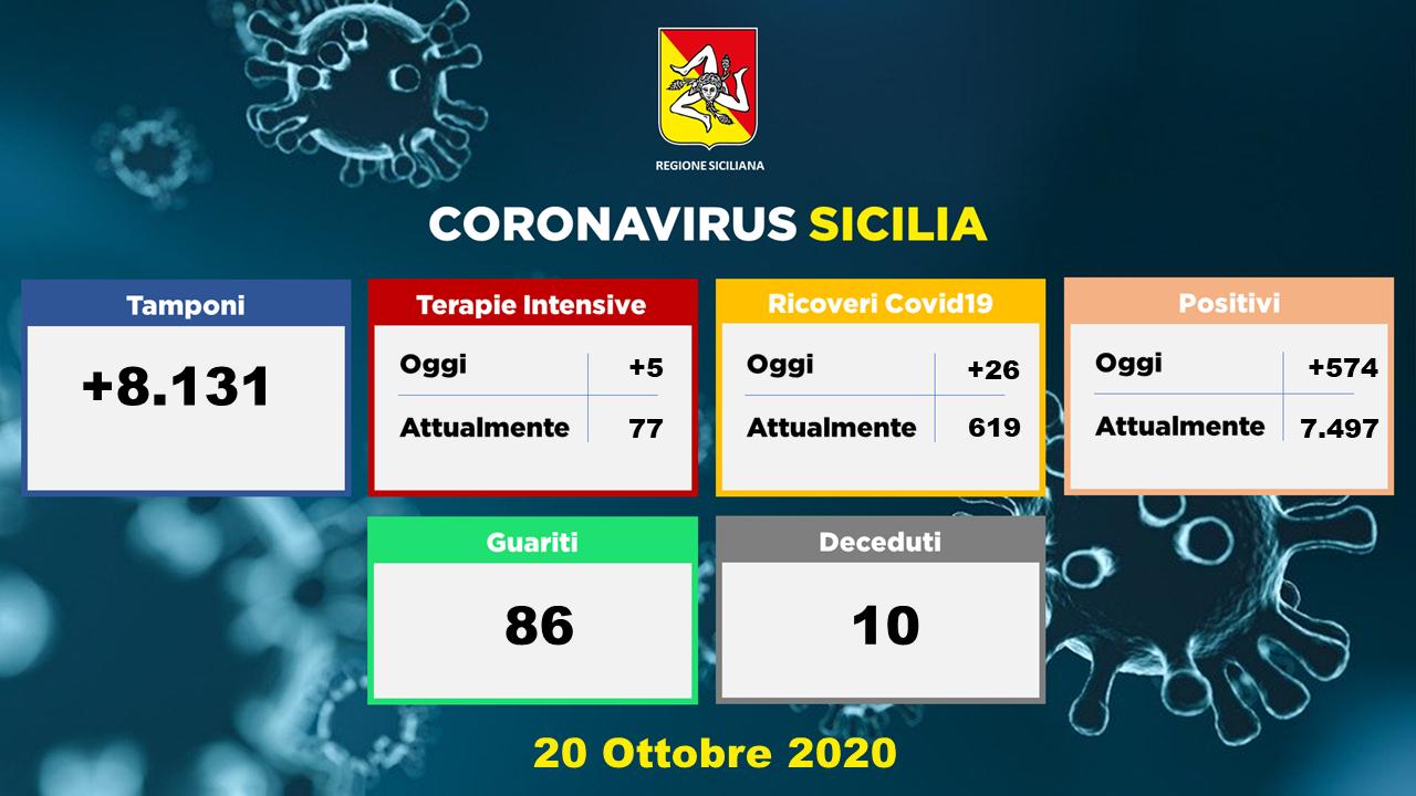 In Sicilia 574 nuovi positivi e 10 morti. A Catania è boom di contagi: +202
