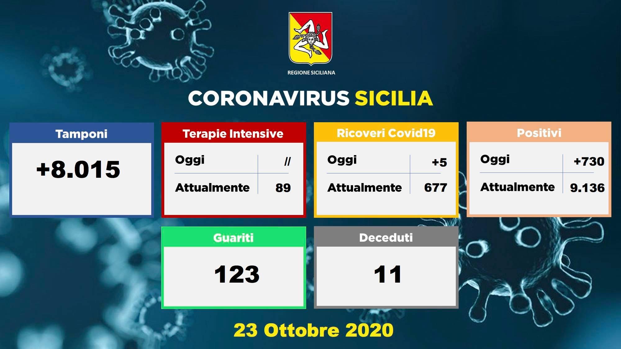Sicilia: +730 con 8.000 tamponi, soltanto cinque i ricoveri in più
