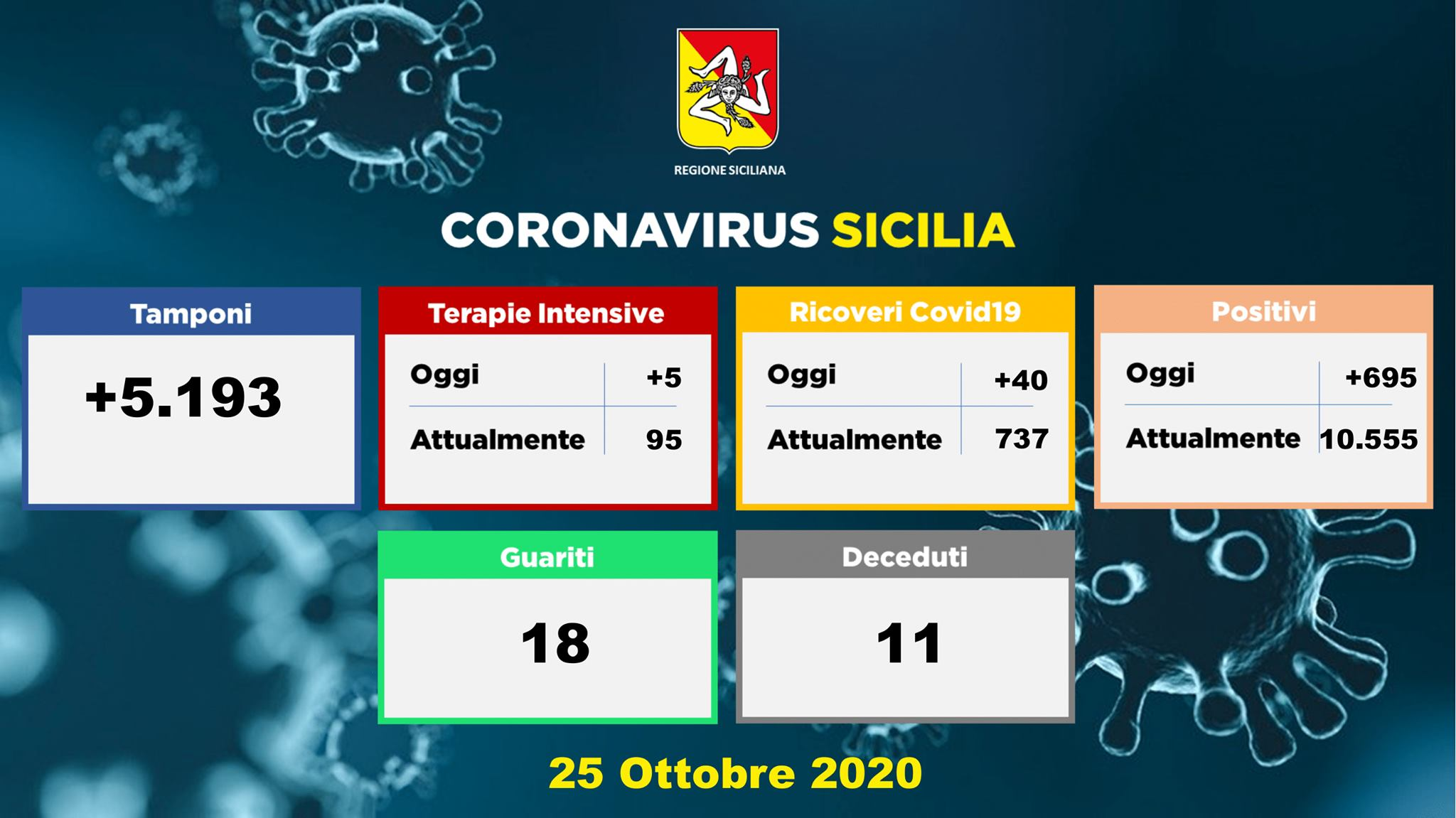 Sicilia: 13% di positivi sui tamponi