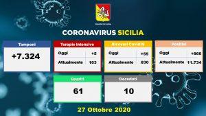 Sicilia: +860 positivi, 345 a Palermo