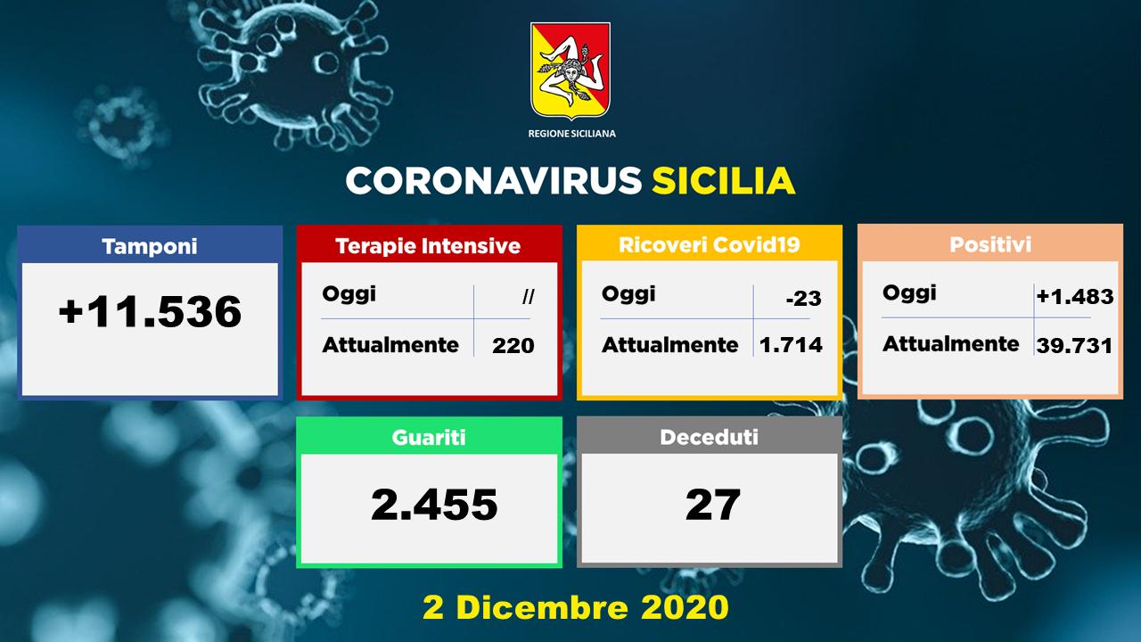 Covid: in Sicilia un esercito di guariti, scendono i decessi e i ricoveri