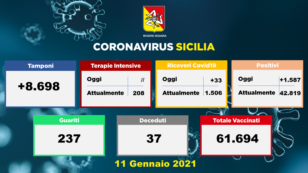 Sicilia, il Covid frena un po'