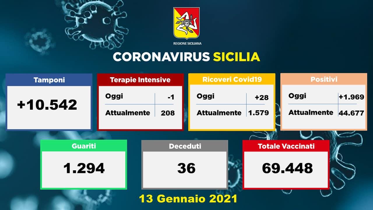Covid: in Sicilia numeri sempre più alti, +557 positivi nella provincia di Catania