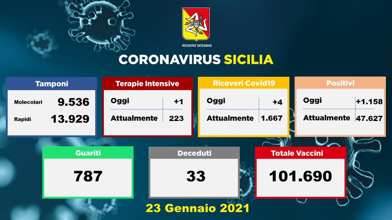 Sicilia: +1.158 contagiati, 33 i morti