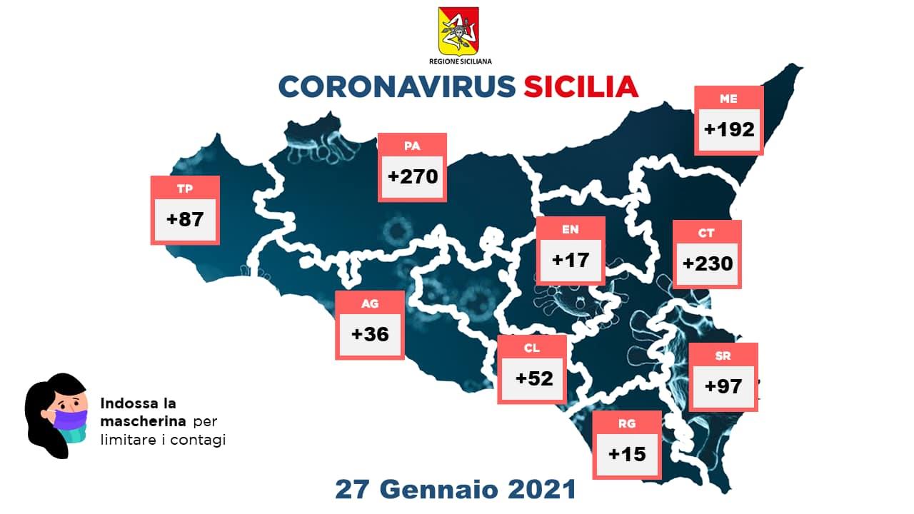 Covid, la Sicilia sfiora i mille