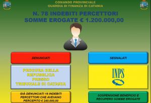 Catania, ereditieri e giocatori d'azzardo tra i furbetti del reddito di cittadinanza