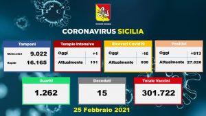 La Sicilia trema: +613 positivi